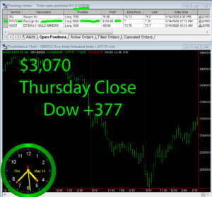 STATS-5-14-20-300x279 Thursday May 14, 2020, Today Stock Market