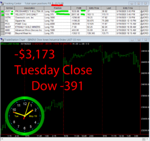 STATS-5-19-20-300x282 Tuesday May 19, 2020, Today Stock Market