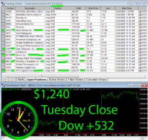 STATS-5-26-20-300x282 Tuesday May 26, 2020, Today Stock Market