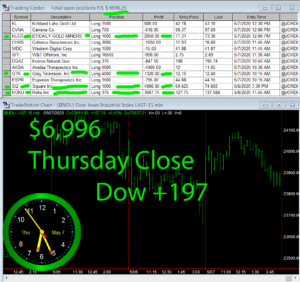 STATS-5-7-20-300x282 Thursday May 7, 2020, Today Stock Market