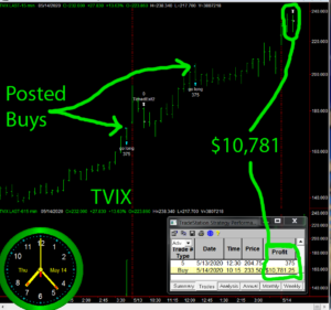 TVIX-1-300x281 Thursday May 14, 2020, Today Stock Market