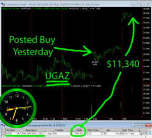 UGAZ-300x271 Tuesday May 5, 2020, Today Stock Market