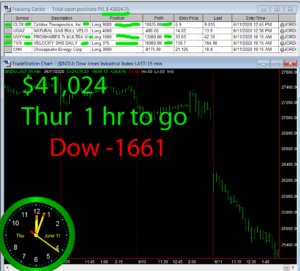 1-Hour-To-Go-2-300x271 Thursday June 11, 2020, Today Stock Market