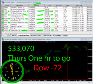1-Hour-To-Go-300x271 Thursday June 4, 2020, Today Stock Market