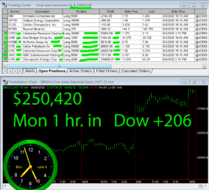1-Hour-in-1-300x273 Monday June 8, 2020, Today Stock Market