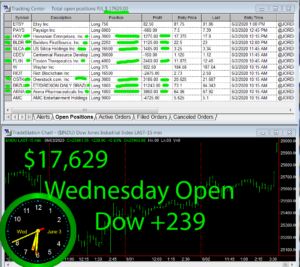 1stats930-June-3-20-300x267 Wednesday June 3, 2020, Today Stock Market