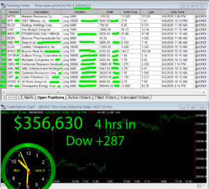 4-hours-in-2-300x272 Monday June 8, 2020, Today Stock Market