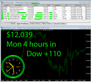 4-hours-in-300x272 Monday June 1, 2020, Today Stock Market