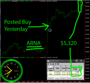 ARNA-1-300x275 Wednesday June 3, 2020, Today Stock Market