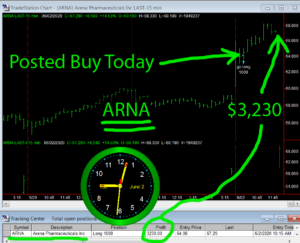 ARNA-300x243 Tuesday June 2, 2020, Today Stock Market