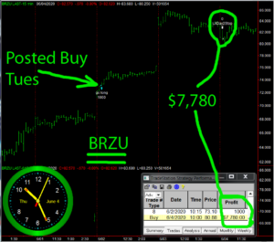 BRZU-1-300x265 Thursday June 4, 2020, Today Stock Market