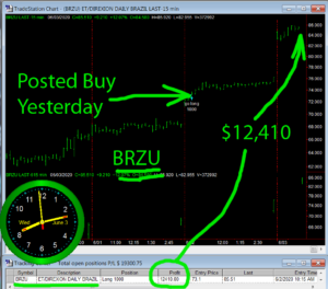 BRZU-300x264 Wednesday June 3, 2020, Today Stock Market