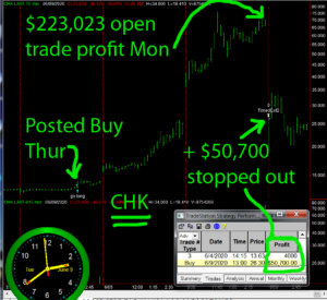 CHK-2-300x275 Tuesday June 9, 2020, Today Stock Market