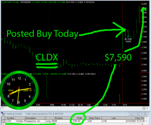 CLDX-300x249 Wednesday June 10, 2020, Today Stock Market