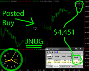 JNUG-300x240 Tuesday June 2, 2020, Today Stock Market