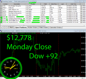 STATS-6-1-20-1-300x275 Monday June 1, 2020, Today Stock Market