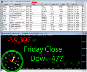 STATS-6-12-20-300x248 Friday June 12, 2020, Today Stock Market