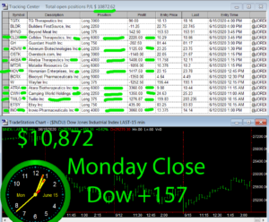 STATS-6-15-20-300x248 Monday June 15, 2020, Today Stock Market