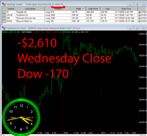 STATS-6-17-20-300x277 Wednesday June 17, 2020, Today Stock Market