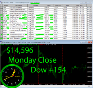 STATS-6-22-20-300x285 Monday June 22, 2020, Today Stock Market