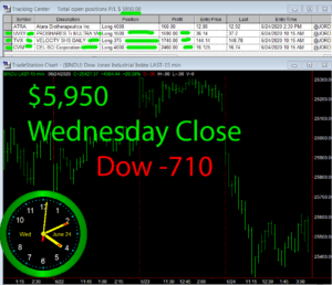 STATS-6-24-20-300x258 Wednesday June 24, 2020, Today Stock Market