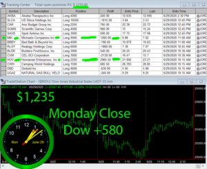 STATS-6-29-20-300x245 Monday June 29, 2020, Today Stock Market