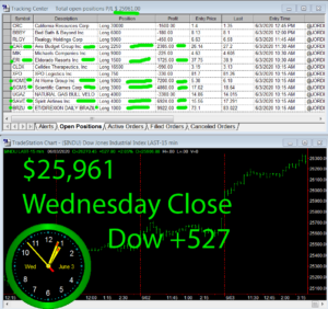 STATS-6-3-20-300x282 Wednesday June 3, 2020, Today Stock Market