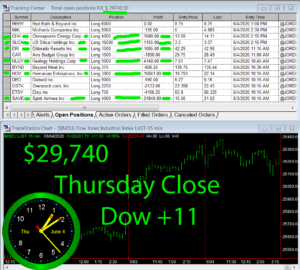 STATS-6-4-20-300x270 Thursday June 4, 2020, Today Stock Market