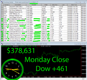 STATS-6-8-20-300x278 Monday June 8, 2020, Today Stock Market
