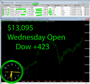 1stats930-July-15-20-300x279 Wednesday July 15, 2020, Today Stock Market