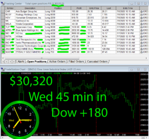 45-min-in-300x280 Wednesday July 8, 2020, Today Stock Market