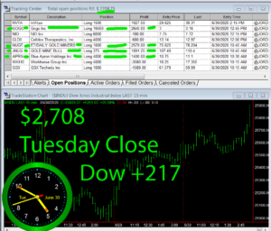 STATS-6-30-20-300x256 Tuesday June 30, 2020, Today Stock Market