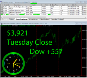 STATS-7-14-20-300x269 Tuesday July 14, 2020, Today Stock Market