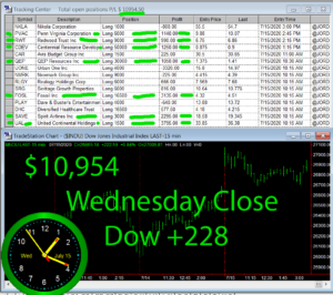 STATS-7-15-20-300x266 Wednesday July 15, 2020, Today Stock Market