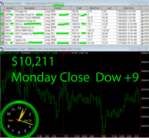 STATS-7-20-20-300x277 Monday July 20, 2020, Today Stock Market