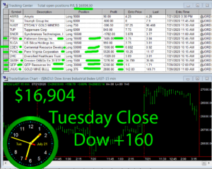 STATS-7-21-20-300x240 Tuesday July 21, 2020, Today Stock Market