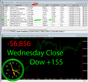 STATS-7-22-20-300x280 Wednesday July 22, 2020, Today Stock Market