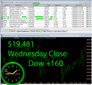STATS-7-29-20-300x278 Wednesday July 29, 2020, Today Stock Market