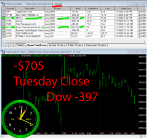 STATS-7-7-20-300x281 Tuesday July 7, 2020, Today Stock Market