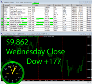 STATS-7-8-20-300x274 Wednesday July 8, 2020, Today Stock Market