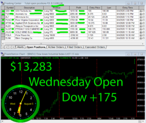 1stats930-August-5-20-300x254 Wednesday August 5, 2020, Today Stock Market