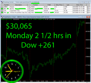 2-1-2-hours-in-300x276 Monday August 24, 2020, Today Stock Market