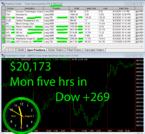 5-hours-in-300x277 Monday August 3, 2020, Today Stock Market