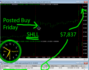 SHLL-1-300x234 Monday August 24, 2020, Today Stock Market
