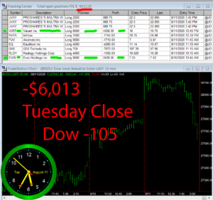 STATS-8-11-20-300x281 Tuesday August 11, 2020, Today Stock Market