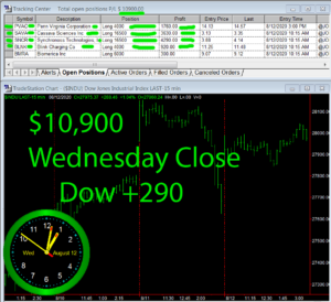 STATS-8-12-20-300x274 Wednesday August 12, 2020, Today Stock Market