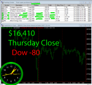 STATS-8-13-20-300x278 Thursday August 13, 2020, Today Stock Market