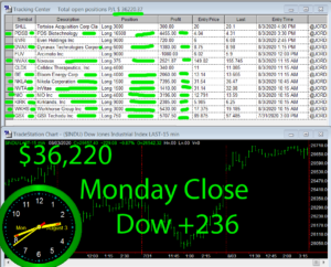 STATS-8-3-20-300x242 Monday August 3, 2020, Today Stock Market