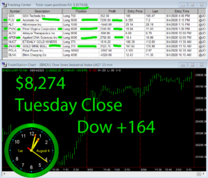 STATS-8-4-20-300x256 Tuesday August 4, 2020, Today Stock Market