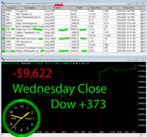 STATS-8-5-20-300x280 Wednesday August 5, 2020, Today Stock Market